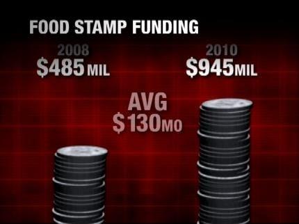 Oklahoma Food Stamp Numbers Skyrocket