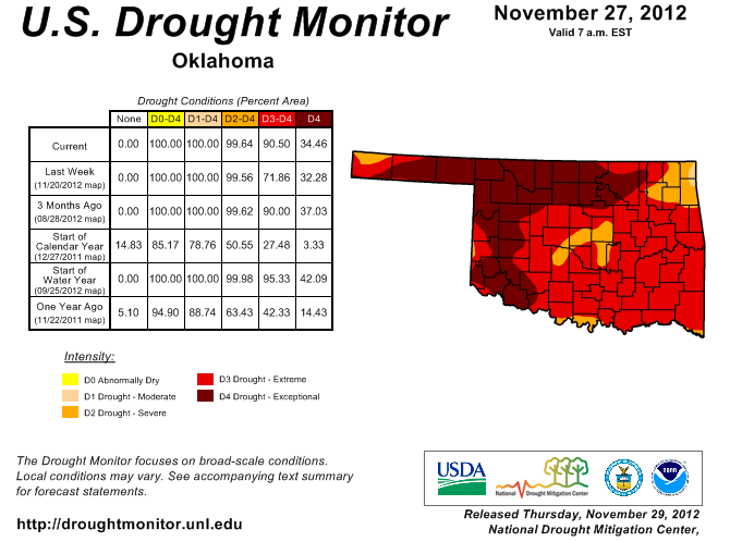 Drought to Persist into Winter