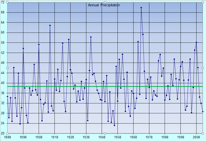 2012 One Of Hottest, Driest Years On Record For Tulsa