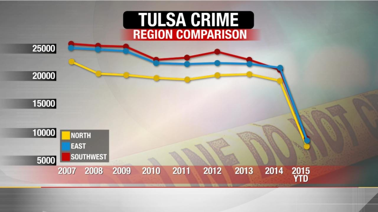 Numbers Show North Tulsa Crime Is Lowest In The City