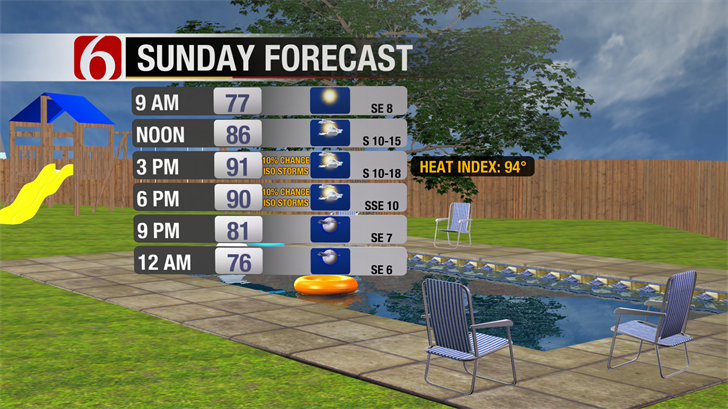 Summer-Like Sunday Ahead Of Fall Weather Pattern