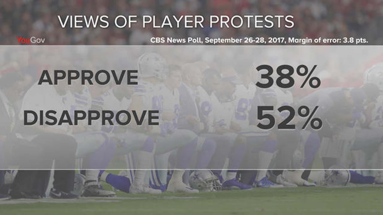 Poll Reveals Americans' Views On NFL Protests, Trump Comments