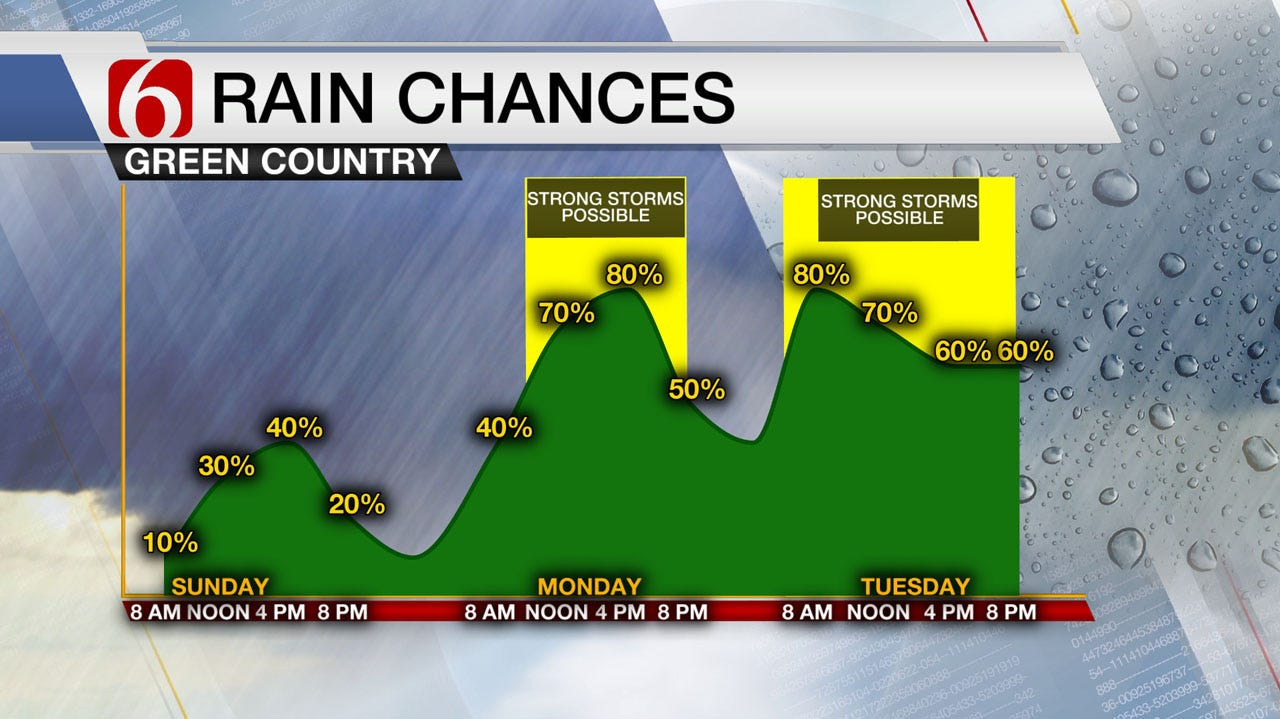 Spotty Sunday Storms For Green Country, But Widespread Rains Soon To Come