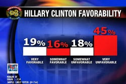 Hillary is the Democratic frontrunner in OK