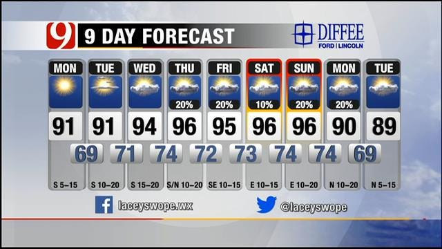 Summer-Like Temperatures Back In Oklahoma