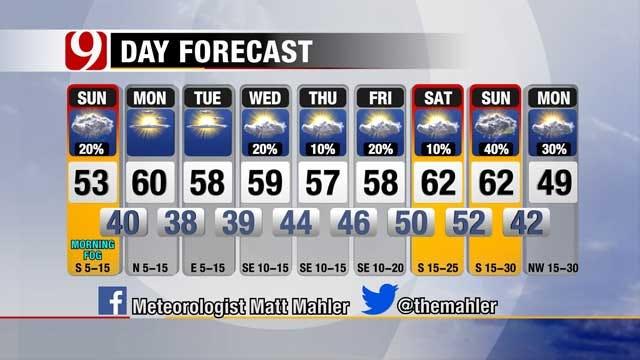 Fog and Light Rain Sunday in Oklahoma