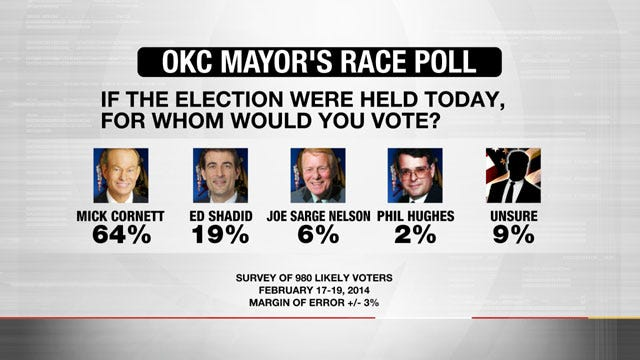 Poll: Cornett Leads Shadid By Wide Margin In OKC Mayor's Race