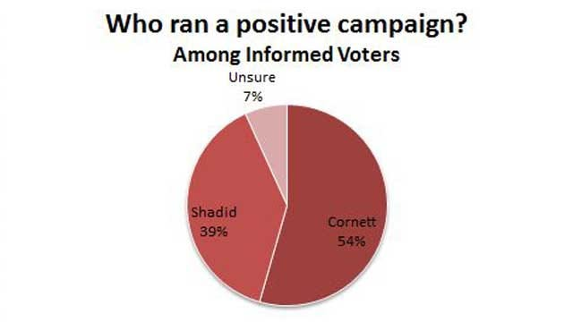 Poll Provides Insight Into OKC Mayor's Historic Re-Election