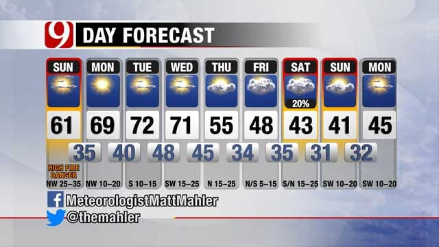 Strong Winds, Warm Temperatures For The Week