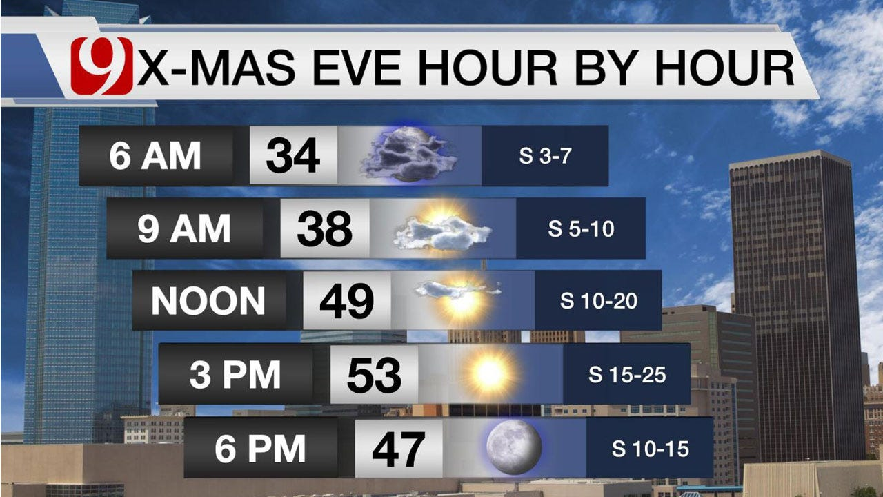 Partly Cloudy And Cool Christmas Eve