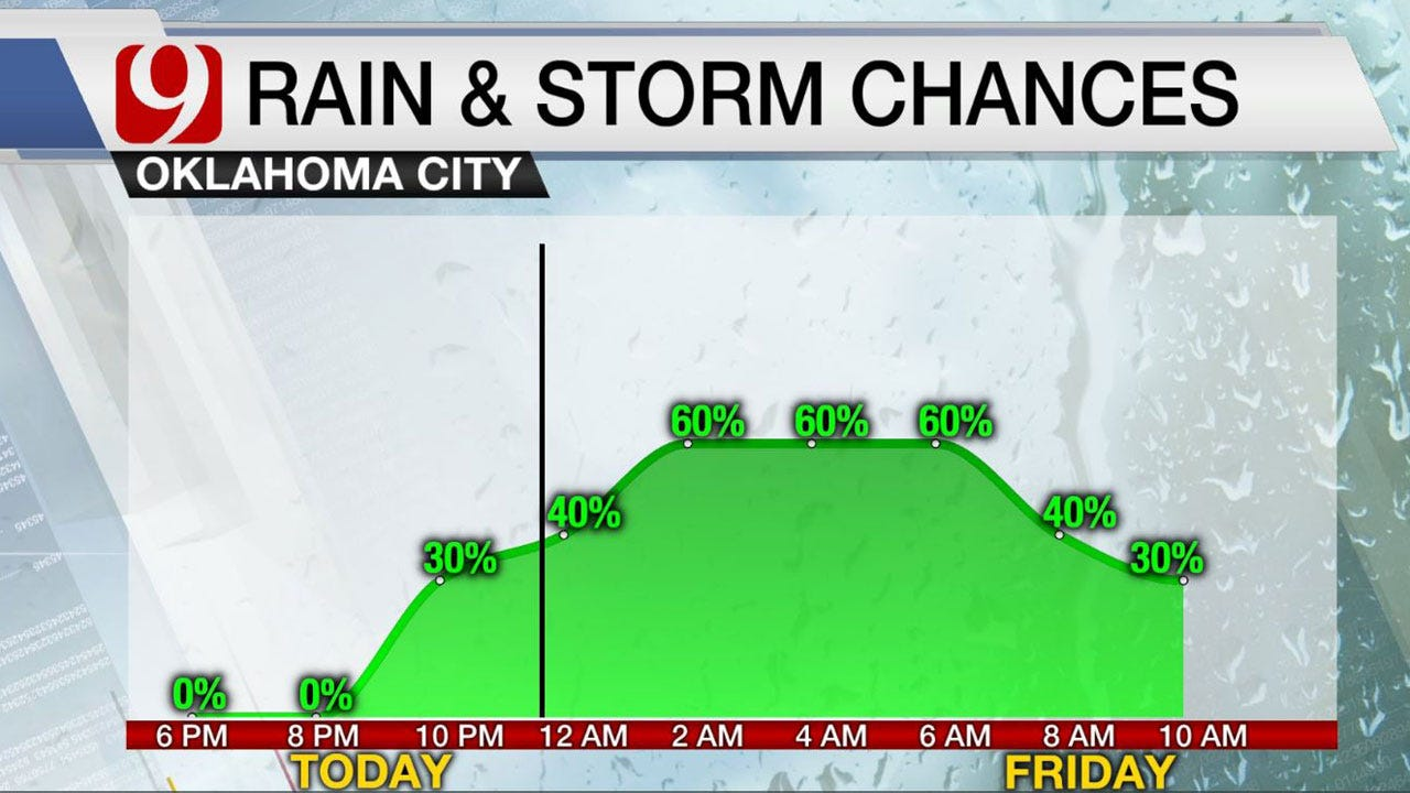 Chilly Thursday As Rain And Storm Chances Return Into Friday