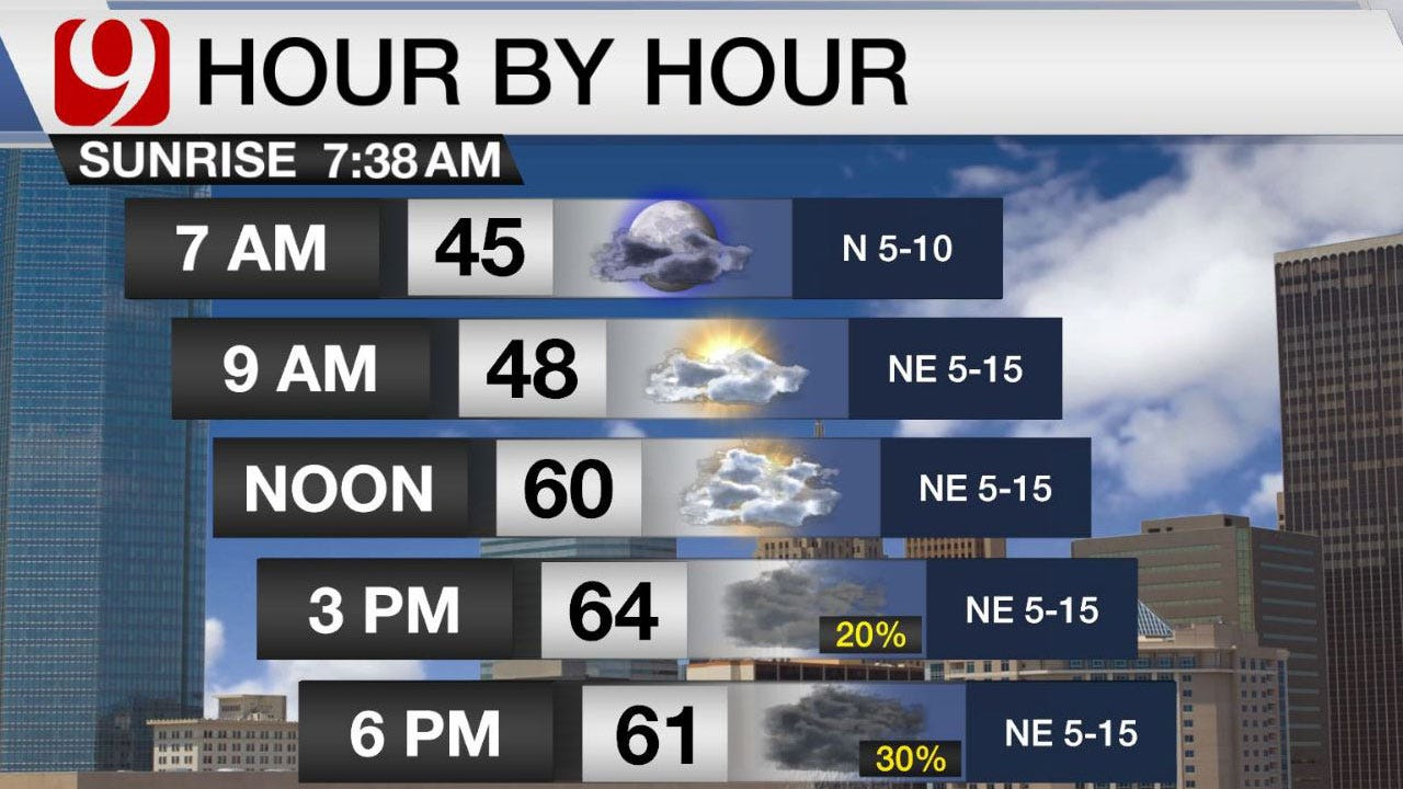 Rain Chances Return Late Wednesday Into Early Friday
